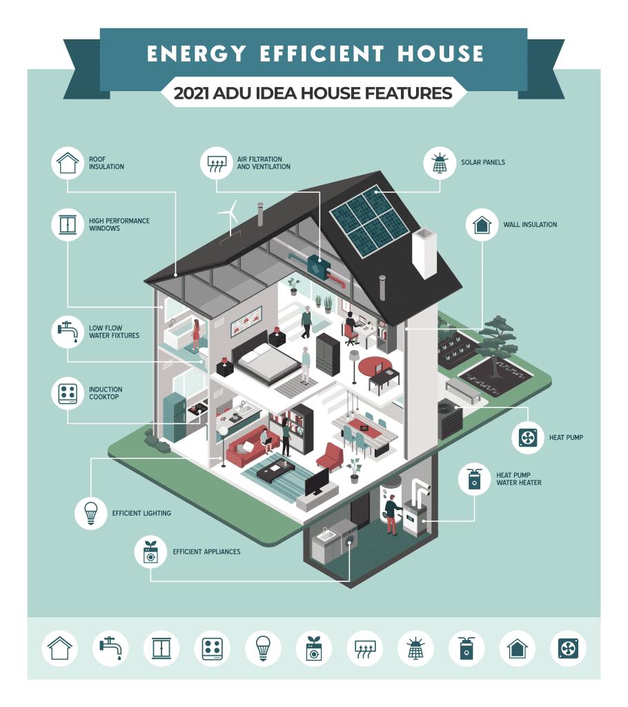 ADU IDEA HOUSE ENERGY EFFICIENCY FEATURES